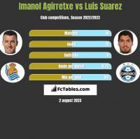 Imanol Agirretxe vs Luis Suarez h2h player stats