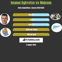Imanol Agirretxe vs Malcom h2h player stats
