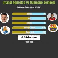 Imanol Agirretxe vs Ousmane Dembele h2h player stats