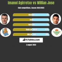 Imanol Agirretxe vs Willian Jose h2h player stats