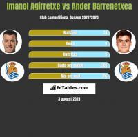 Imanol Agirretxe vs Ander Barrenetxea h2h player stats