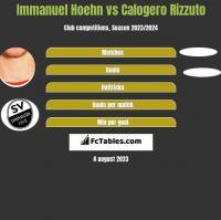 Immanuel Hoehn vs Calogero Rizzuto h2h player stats