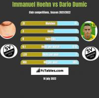Immanuel Hoehn vs Dario Dumic h2h player stats
