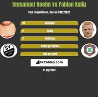 Immanuel Hoehn vs Fabian Kalig h2h player stats