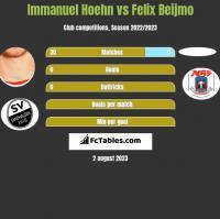 Immanuel Hoehn vs Felix Beijmo h2h player stats