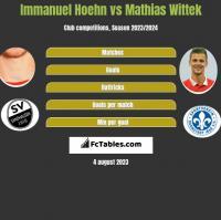 Immanuel Hoehn vs Mathias Wittek h2h player stats