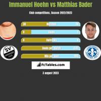 Immanuel Hoehn vs Matthias Bader h2h player stats