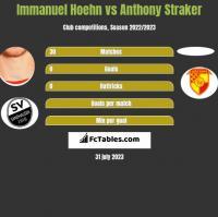Immanuel Hoehn vs Anthony Straker h2h player stats