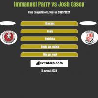 Immanuel Parry vs Josh Casey h2h player stats
