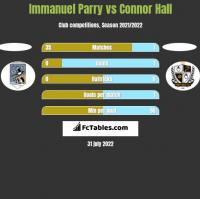 Immanuel Parry vs Connor Hall h2h player stats