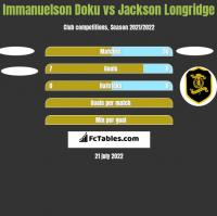 Immanuelson Doku vs Jackson Longridge h2h player stats