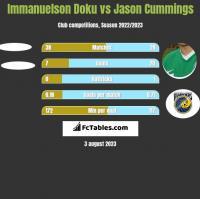 Immanuelson Doku vs Jason Cummings h2h player stats