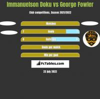 Immanuelson Doku vs George Fowler h2h player stats