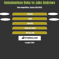 Immanuelson Doku vs Jake Andrews h2h player stats