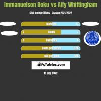 Immanuelson Doku vs Alfy Whittingham h2h player stats