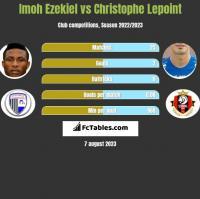 Imoh Ezekiel vs Christophe Lepoint h2h player stats