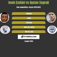 Imoh Ezekiel vs Gustav Engvall h2h player stats