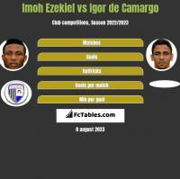 Imoh Ezekiel vs Igor de Camargo h2h player stats