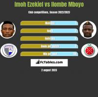 Imoh Ezekiel vs Ilombe Mboyo h2h player stats