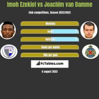 Imoh Ezekiel vs Joachim van Damme h2h player stats