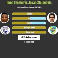 Imoh Ezekiel vs Jovan Stojanovic h2h player stats