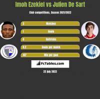 Imoh Ezekiel vs Julien De Sart h2h player stats