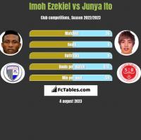 Imoh Ezekiel vs Junya Ito h2h player stats