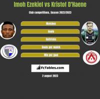 Imoh Ezekiel vs Kristof D'Haene h2h player stats