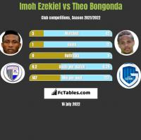 Imoh Ezekiel vs Theo Bongonda h2h player stats