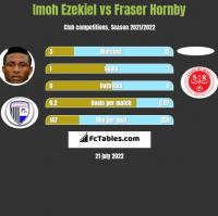 Imoh Ezekiel vs Fraser Hornby h2h player stats