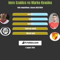 Imre Szabics vs Marko Kvasina h2h player stats