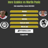 Imre Szabics vs Martin Pusic h2h player stats