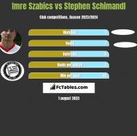 Imre Szabics vs Stephen Schimandl h2h player stats
