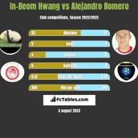 In-Beom Hwang vs Alejandro Romero h2h player stats