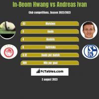 In-Beom Hwang vs Andreas Ivan h2h player stats