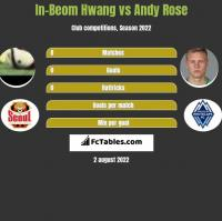 In-Beom Hwang vs Andy Rose h2h player stats