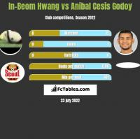 In-Beom Hwang vs Anibal Cesis Godoy h2h player stats