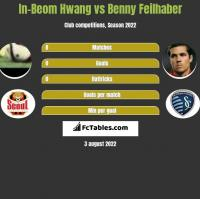 In-Beom Hwang vs Benny Feilhaber h2h player stats
