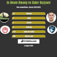 In-Beom Hwang vs Daler Kuzyaev h2h player stats