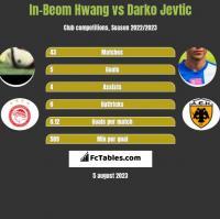 In-Beom Hwang vs Darko Jevtić h2h player stats
