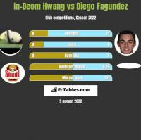 In-Beom Hwang vs Diego Fagundez h2h player stats