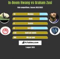 In-Beom Hwang vs Graham Zusi h2h player stats