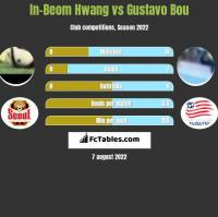 In-Beom Hwang vs Gustavo Bou h2h player stats