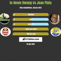 In-Beom Hwang vs Joao Plata h2h player stats