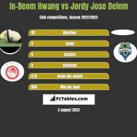 In-Beom Hwang vs Jordy Jose Delem h2h player stats