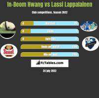 In-Beom Hwang vs Lassi Lappalainen h2h player stats
