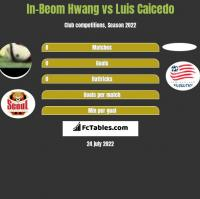 In-Beom Hwang vs Luis Caicedo h2h player stats