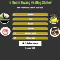 In-Beom Hwang vs Oleg Szatow h2h player stats