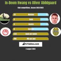 In-Beom Hwang vs Oliver Abildgaard h2h player stats