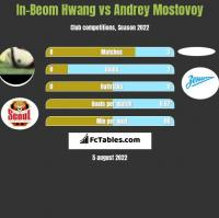 In-Beom Hwang vs Andrey Mostovoy h2h player stats